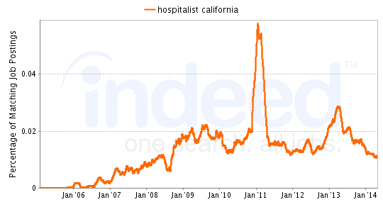 Chart of Hospitalist job growth in California